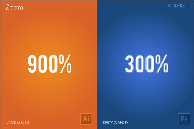 illustrator vs photoshop zoom capacity